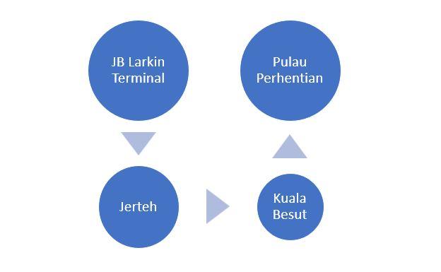 Cara ke Pulau Perhentian dari Johor Bahru Naik Bas Turun di Jerteh