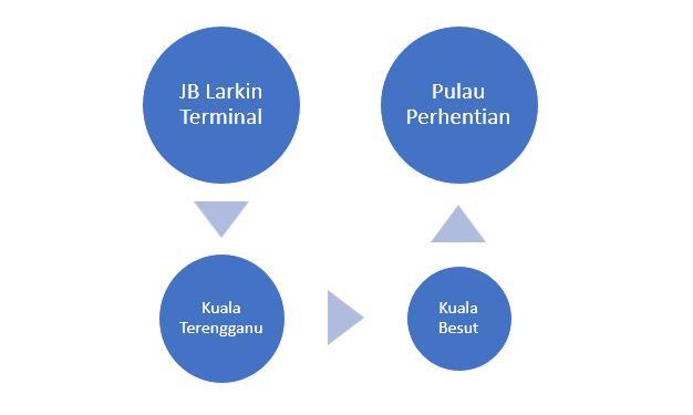 Cara ke Pulau Perhentian dari Johor Bahru atau Larkin