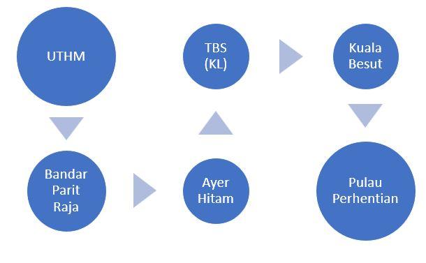 Cara ke Pulau Perhentian dari UTHM Naik Bas