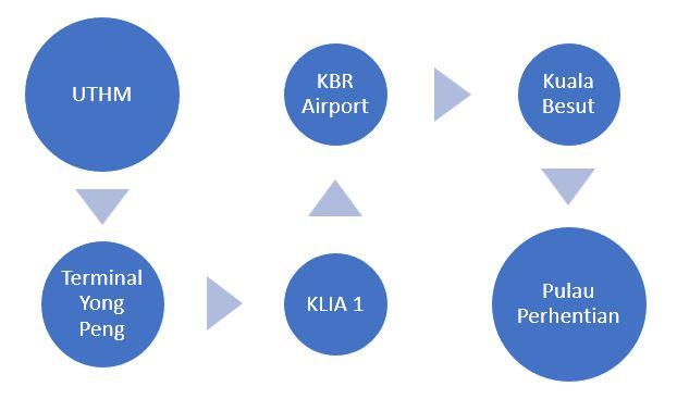 Cara ke Pulau Perhentian dari UTHM Naik Flight